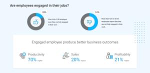 Employee Engagement for Teamwork