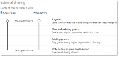 Screenshot of SharePoint organization-level sharing settings