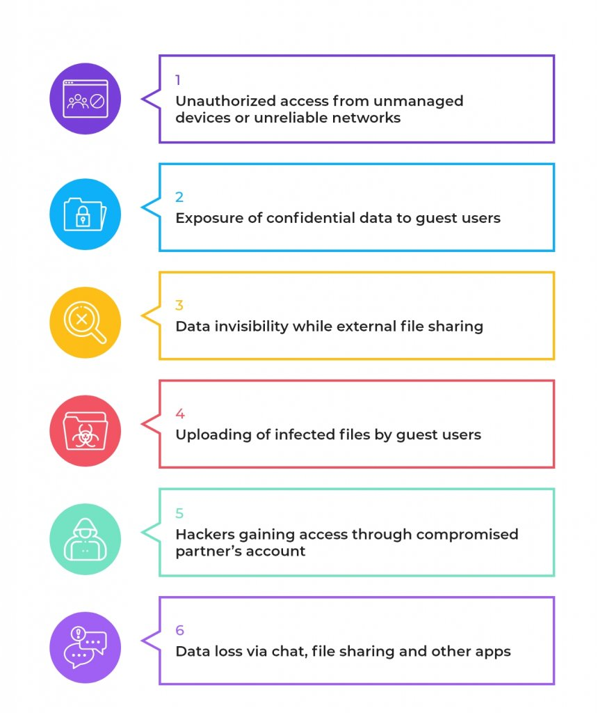 TeamsHUB by Cyclotron, threats MS Teams, data protection