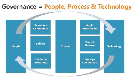 Teams Governance